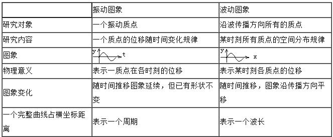 2019成人高考高起点物理复习资料:机械振动和机械波(下)