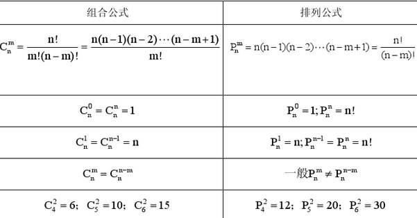 2020年江苏成人高考高起点理科数学排列组合公式